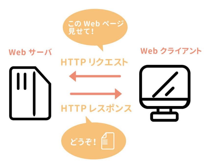 webサーバとWebクライアント