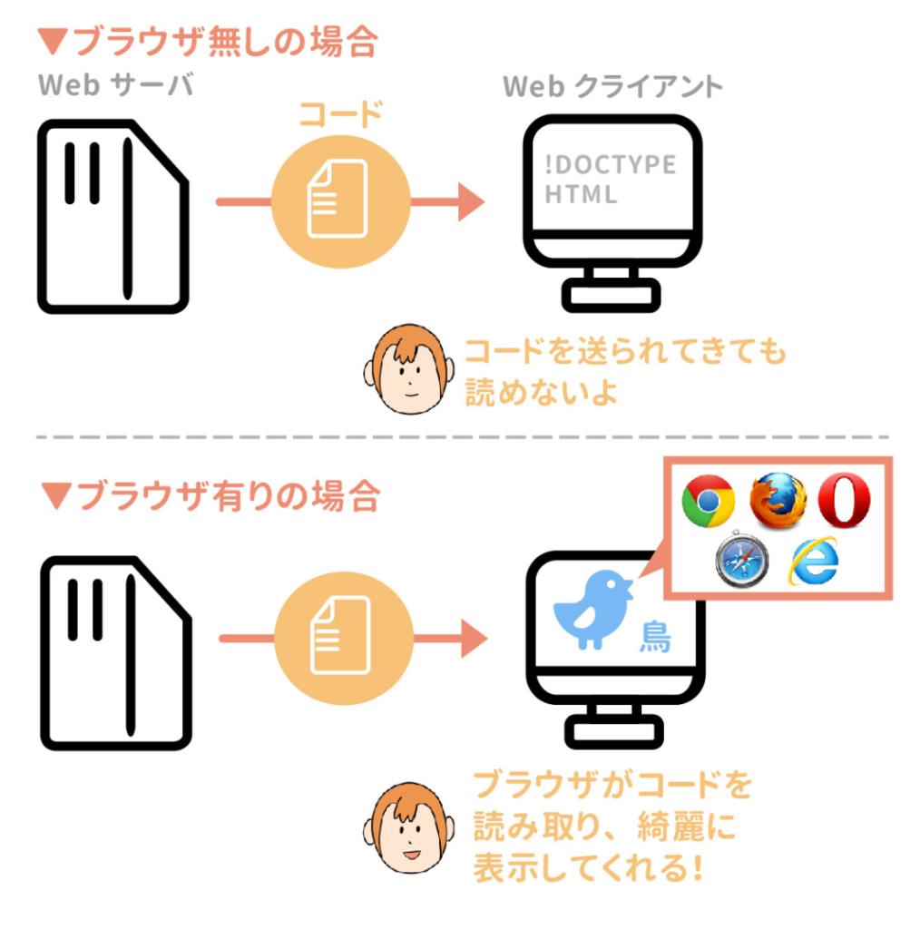 ウェブブラウザの役割