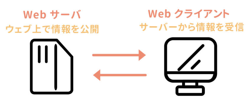 ウェブサーバとクライアント・サーバ