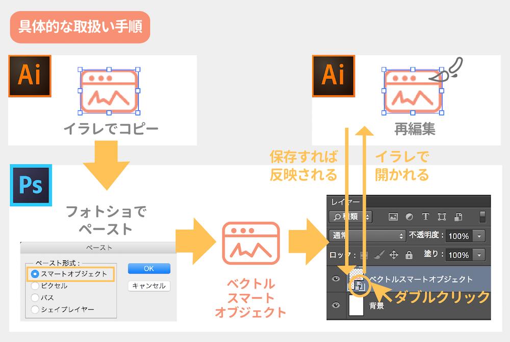 ベクトルスマートオブジェクトの編集方法