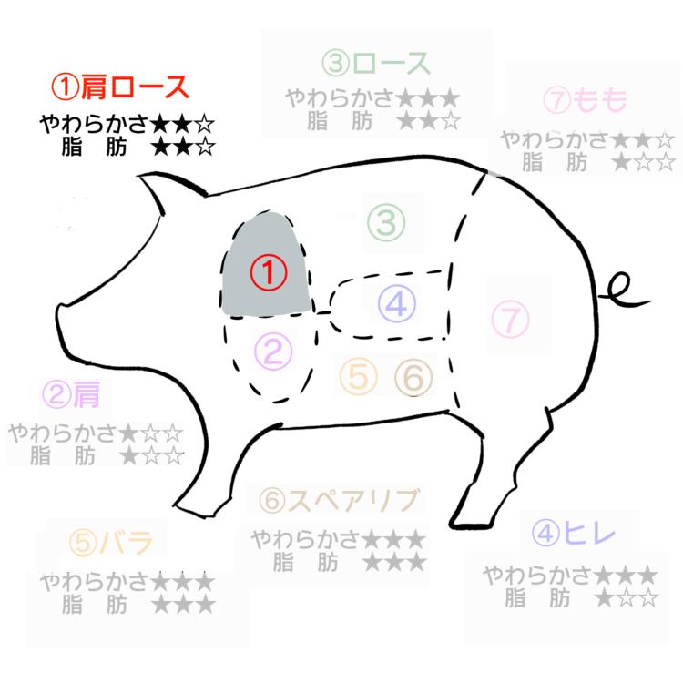 豚肉部位 肩ロース