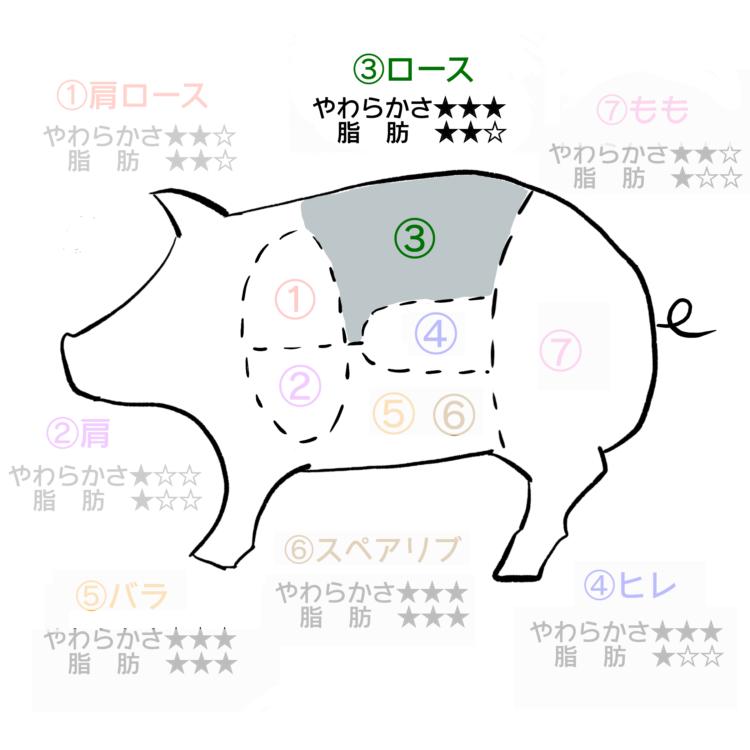 豚肉部位 ロース