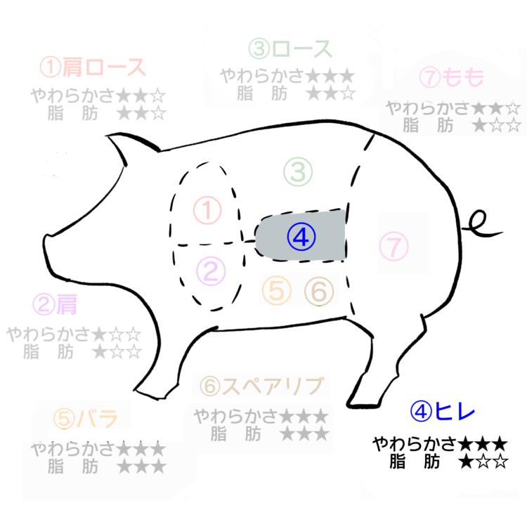 豚肉部位 ヒレ