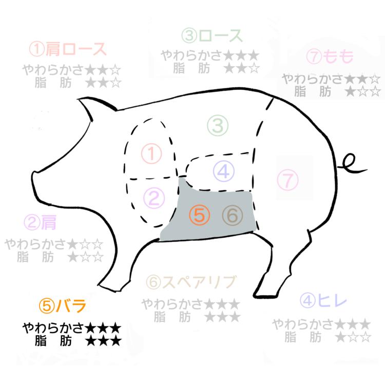 豚肉部位バラ