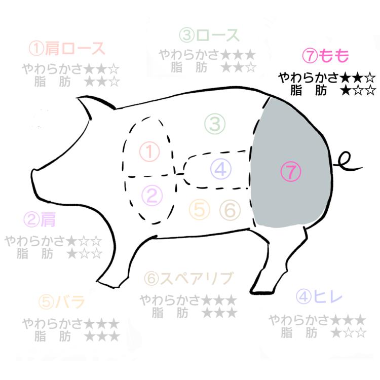 豚肉部位もも
