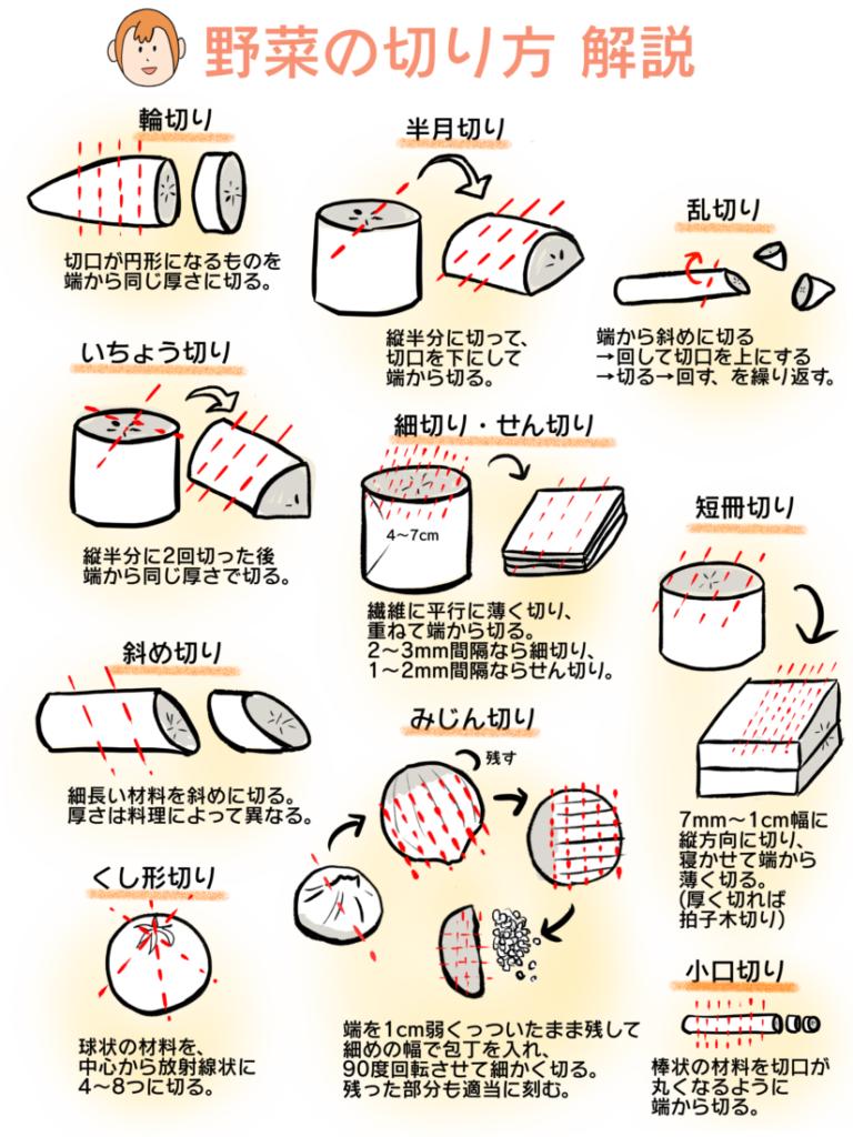 野菜の切り方基本10パターン