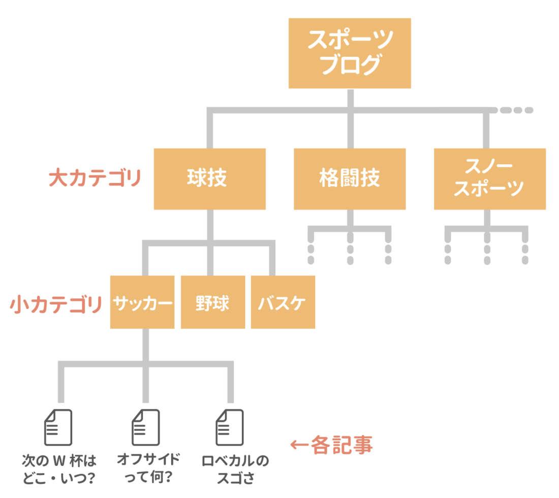 ブログのカテゴリ構造