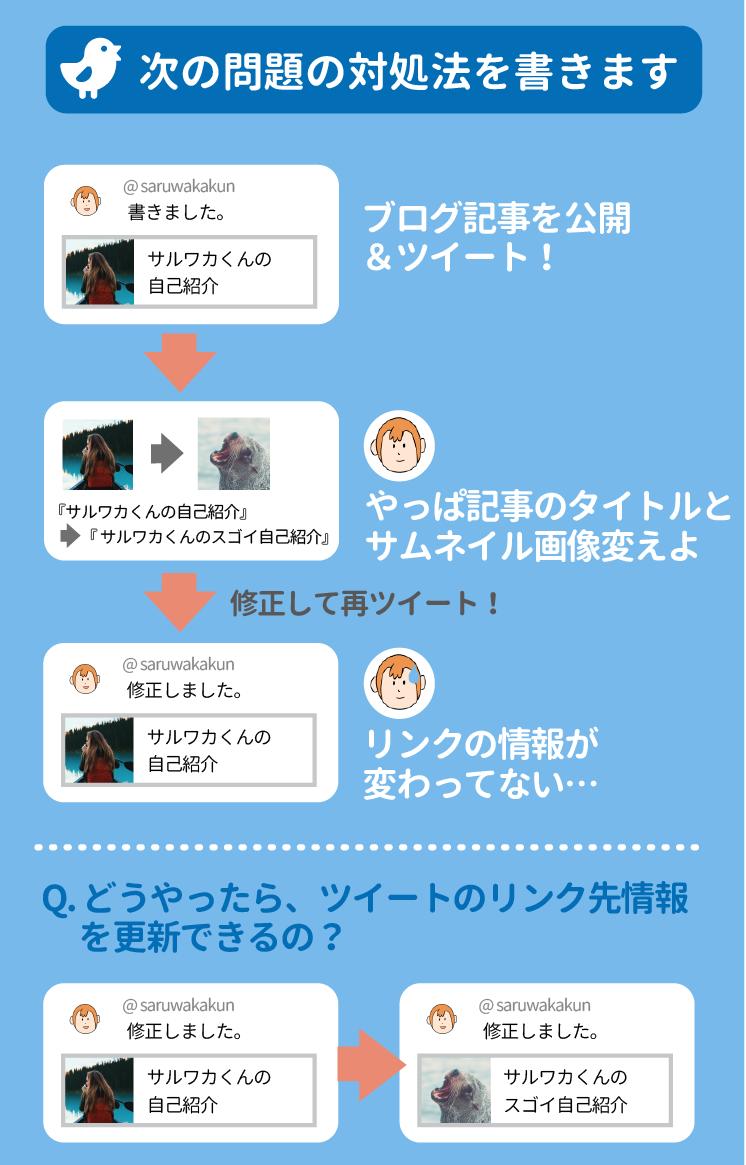 ツイートのタイトルやサムネイル画像の変更を反映