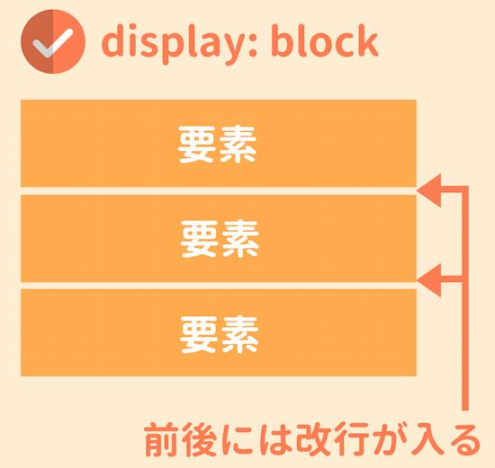 displayブロック