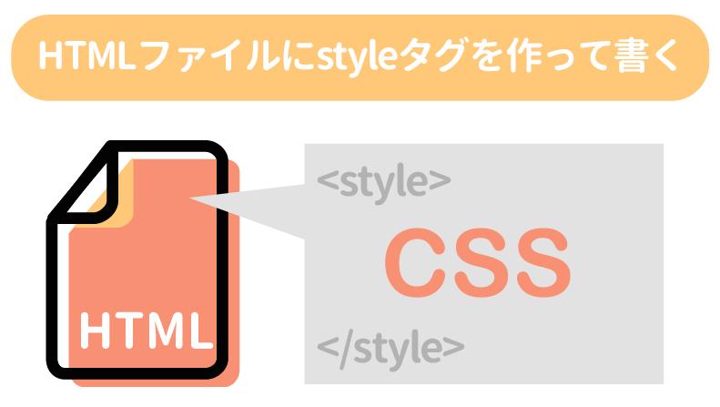 HTMLファイルにstyleタグを作って書く