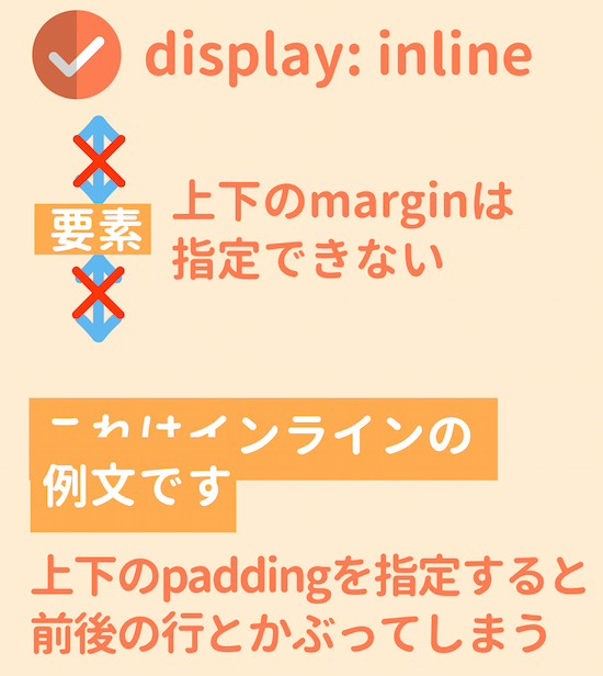 display:inlineのpaddingとmargin