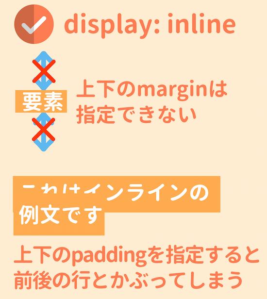 display:inlineのpaddingとmargin