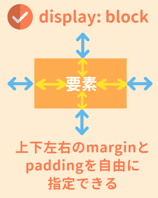 block要素の考え方