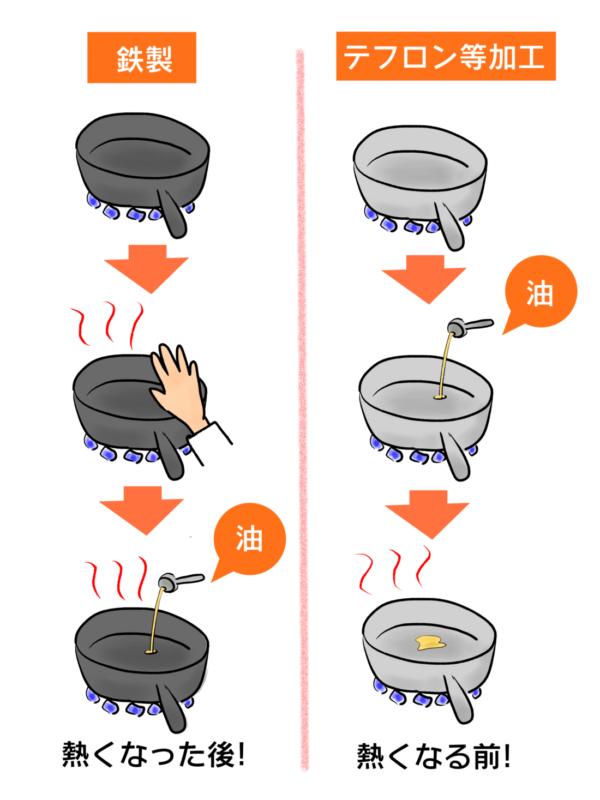 油を入れるタイミング表
