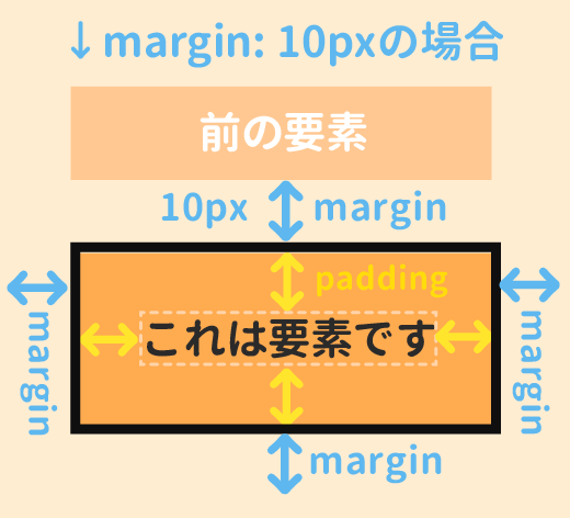 marginの指定