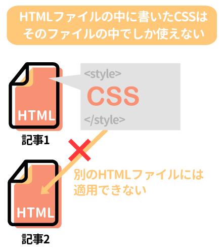 HTMLファイルの中に書いたCSSはそのファイルの中でしか使えない