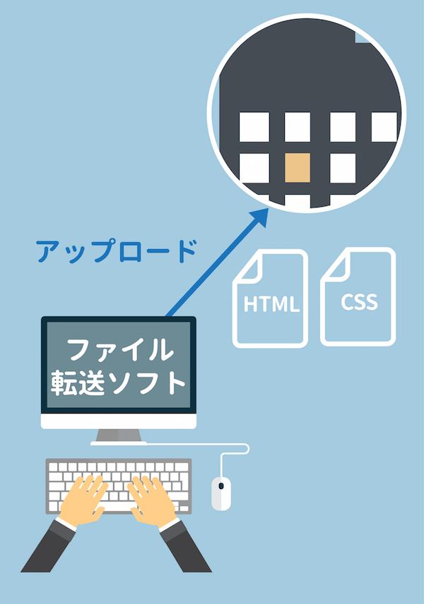 ファイル転送ソフトでHTMLとCSSをサーバーにアップロードする