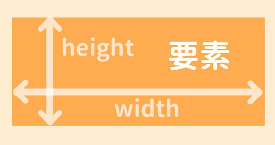 heightとwidthとは?