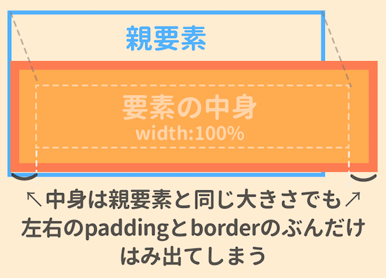 width100パーセントだお