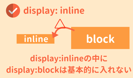 inlineの中にblockは基本的に入れない