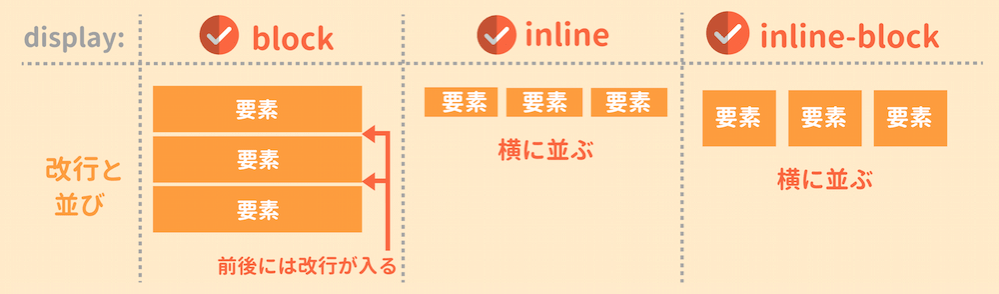 display:inline-block