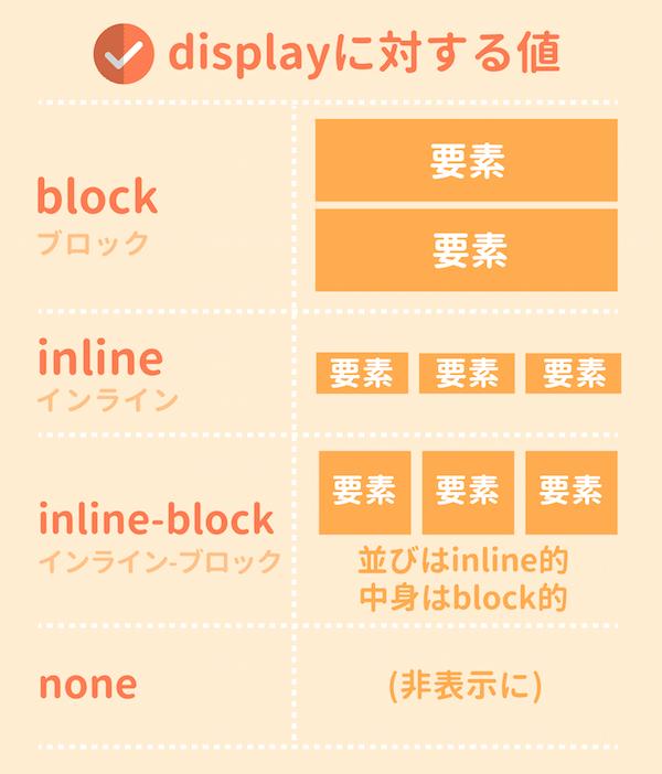 CSSのdisplayプロパティまとめ
