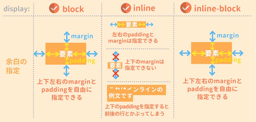 ilnine-blockの余白の指定
