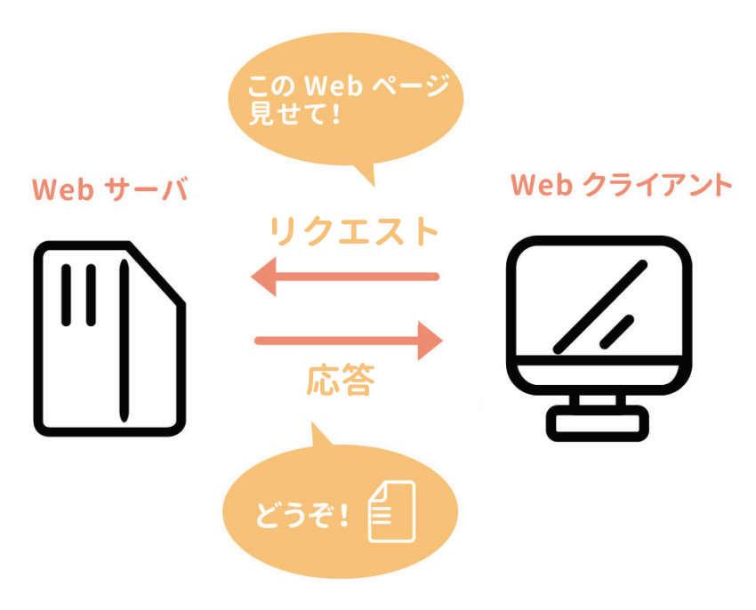 WebサーバーとWebクライアント