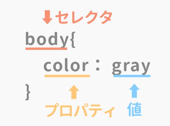 CSSの書き方の基本