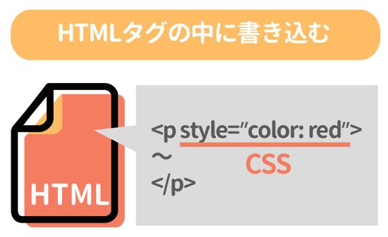 HTMLタグの中に書き込む