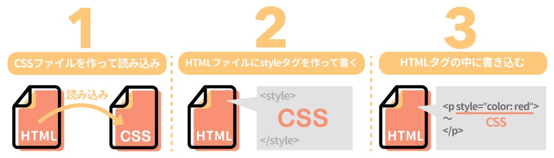 CSSを書く場所
