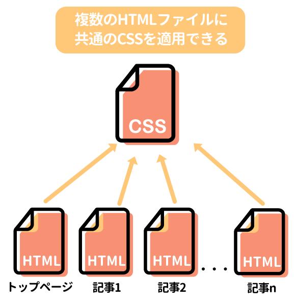 外部ファイルからcssを読み込むメリット