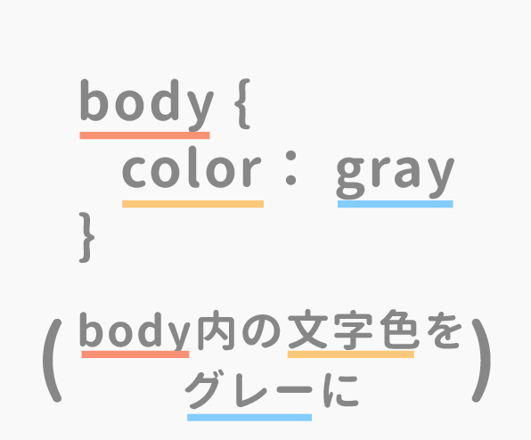 CSSの基本文法
