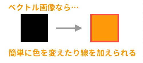 ベクトル画像なら簡単に色を変えられる