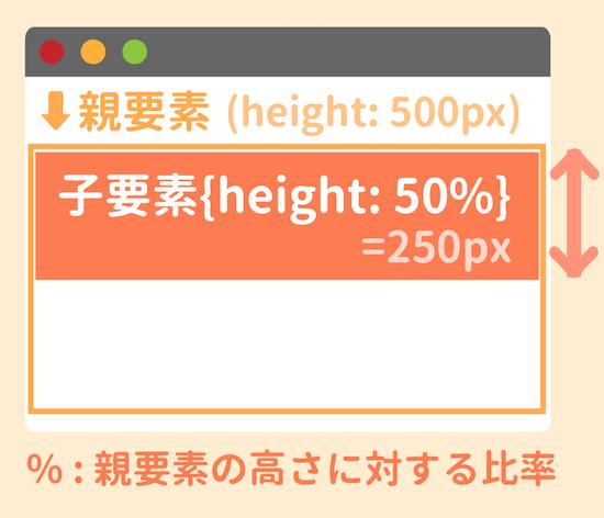 高さをパーセントで決める