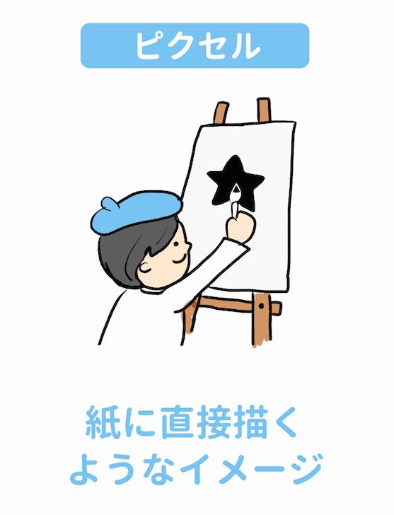 ピクセルは紙に直接描くイメージ