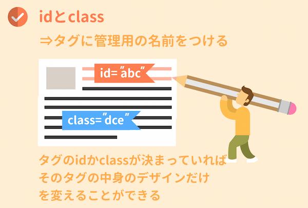 idとclass
