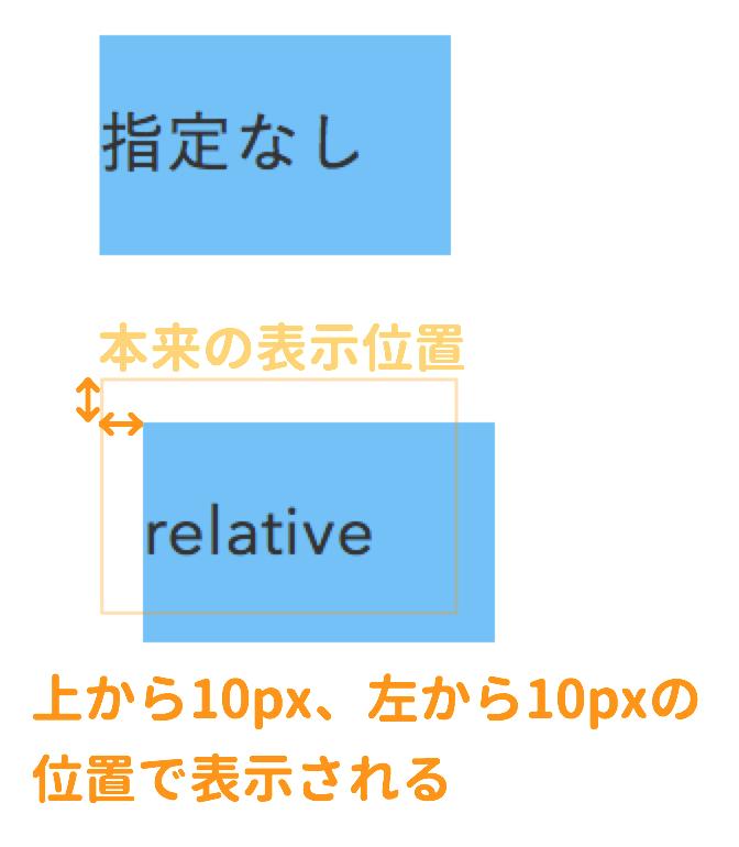 relativeの使用例