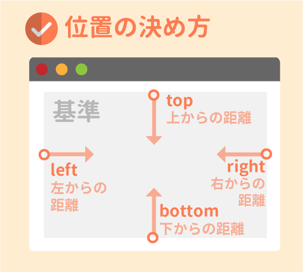 top・left・right・bottomの考え方