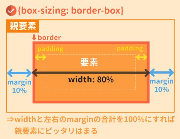 Box sizingのmarginとpaddingの考え方 02