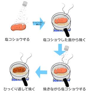 肉の塩コショウの仕方