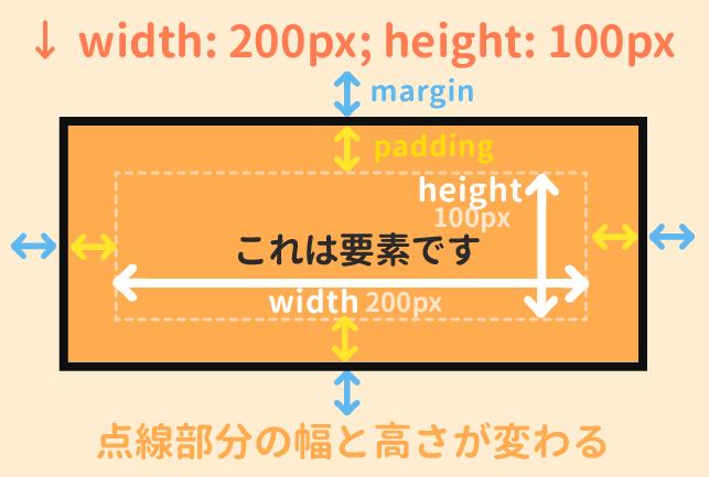 widthとheightの考え方