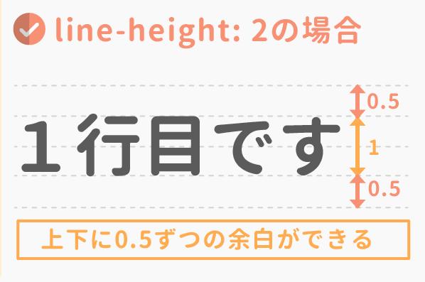 line-height:2の場合