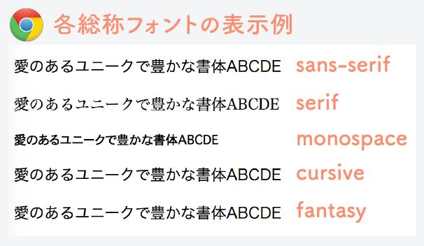 GoogleChromeの総称フォントの表示例