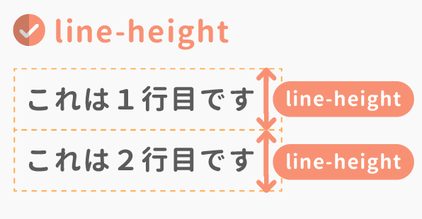 line-heightとは