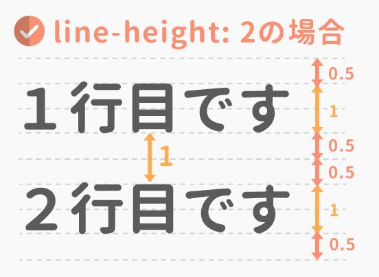 line-height2の場合の行間