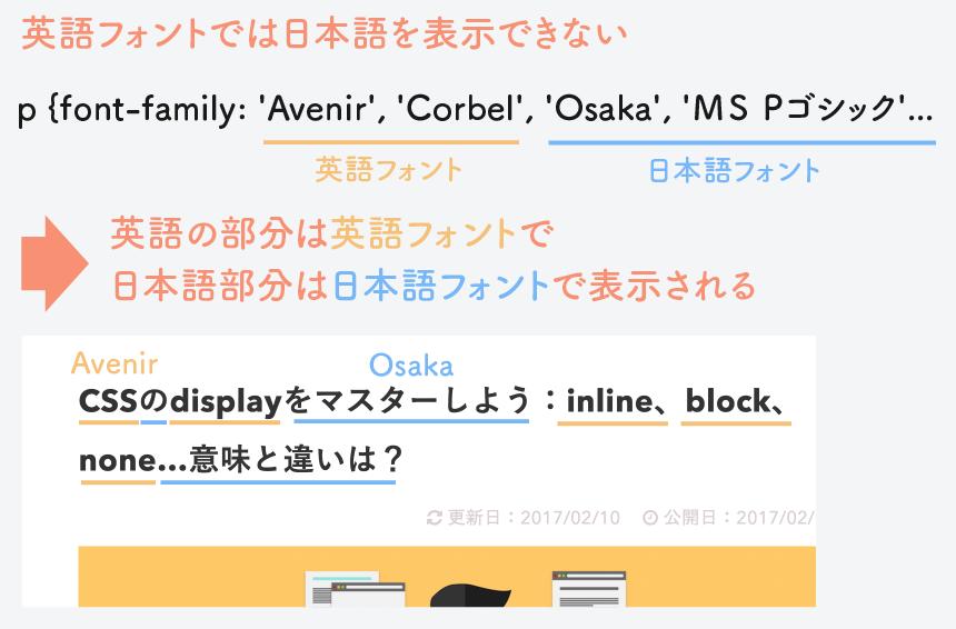 英語フォントは日本語では表示できない