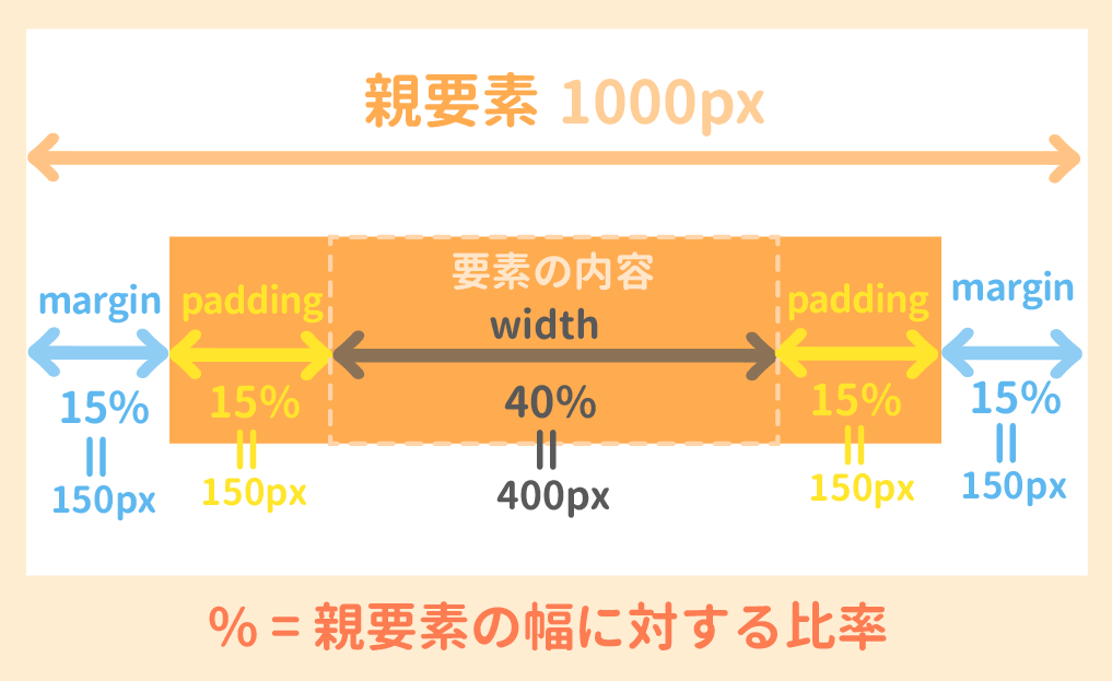 marginとwidthとpaddingの%指定
