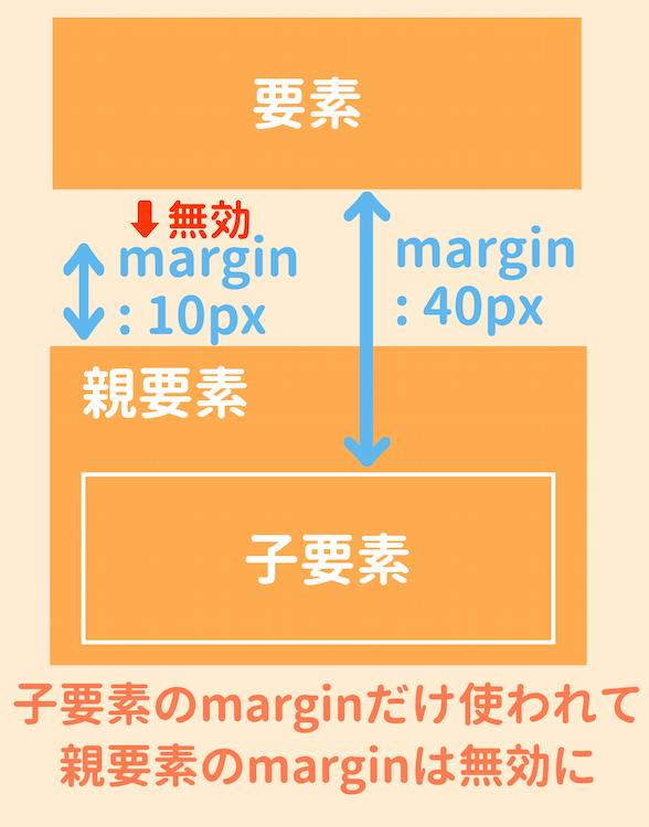 marginの操作の説明