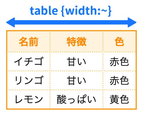 tableの幅を変える